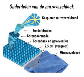 Uitleg over Microvezel